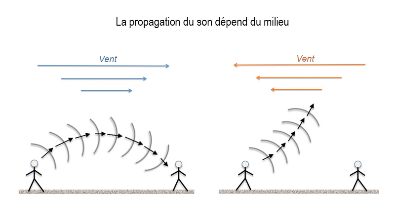 Intra science comment se propage le son - Comment se creer le vent ...