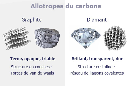 allotropes_carbone_p.jpg