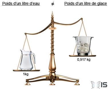 Intra science le litre repr sente t il une masse ou un - Combien coute 1 litre d eau du robinet ...