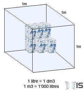 Intra science le litre repr sente t il une masse ou un - Poids d un metre cube de sable ...